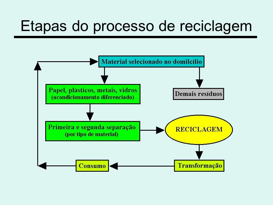 Etapas do processo de reciclagem