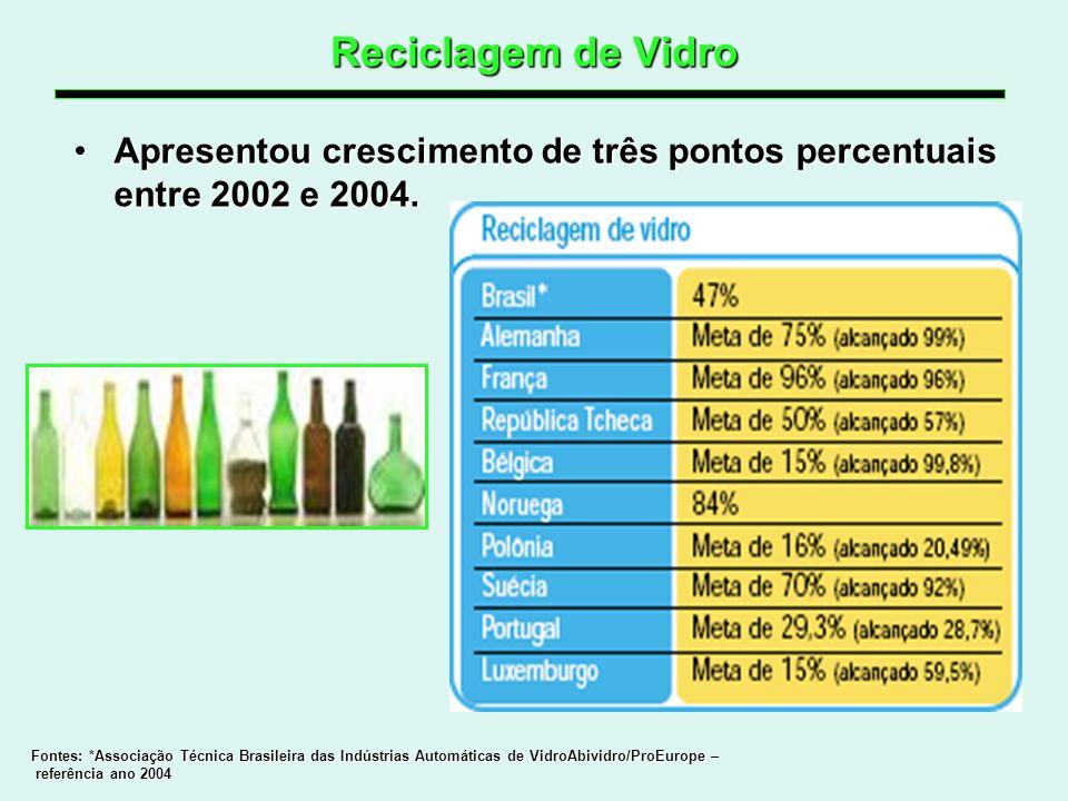 Reciclagem de VidroApresentou crescimento de três pontos percentuais entre 2002 e 2004.