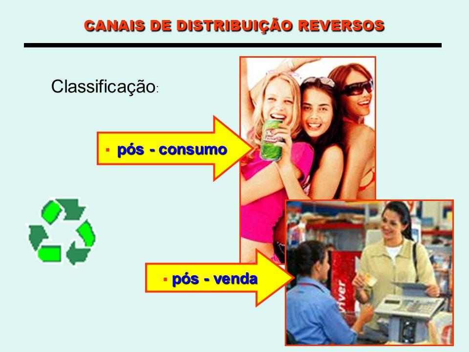 CANAIS DE DISTRIBUIÇÃO REVERSOS