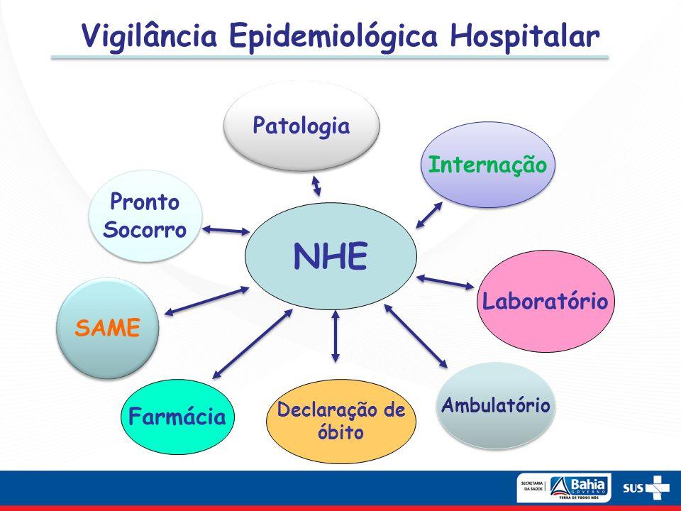 Vigilância Epidemiológica Hospitalar