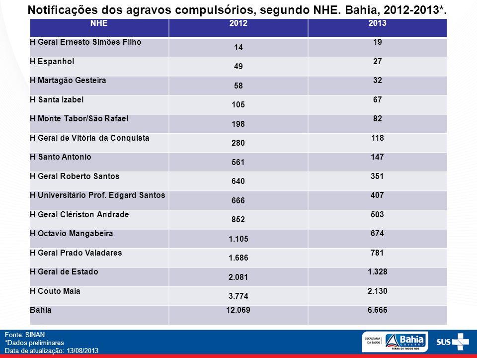 Notificações dos agravos compulsórios, segundo NHE. Bahia, 2012-2013*.