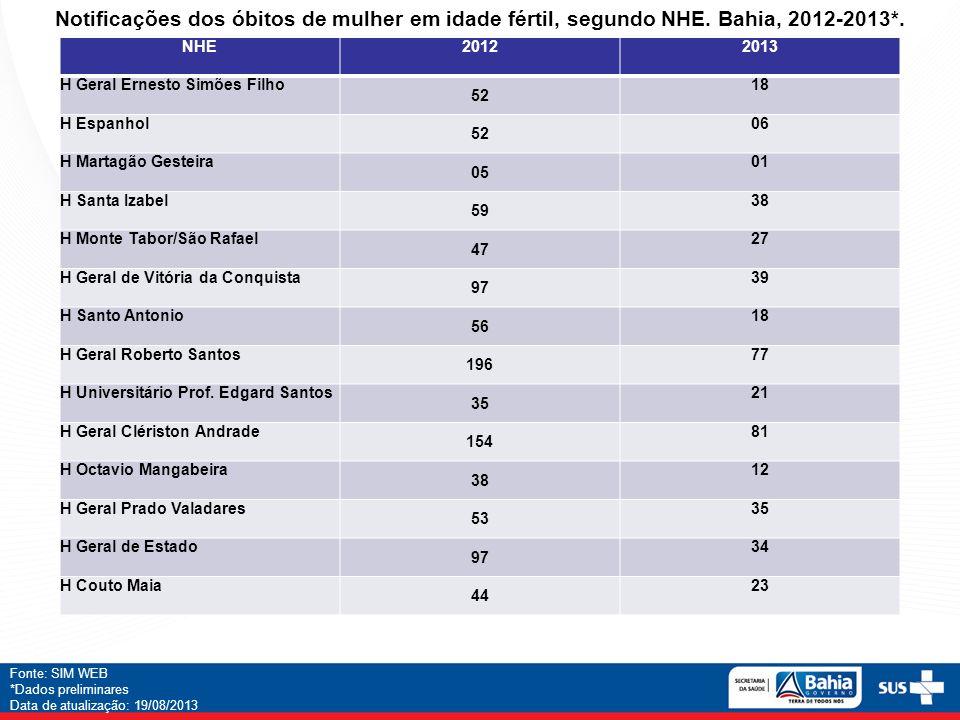 Notificações dos óbitos de mulher em idade fértil, segundo NHE