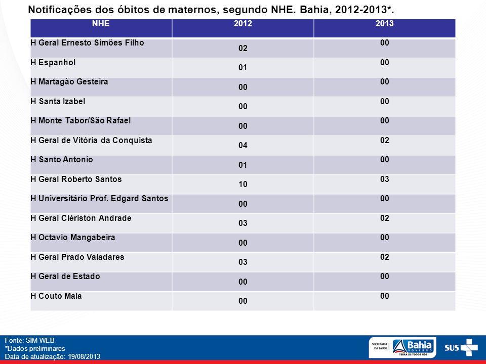 Notificações dos óbitos de maternos, segundo NHE. Bahia, 2012-2013*.