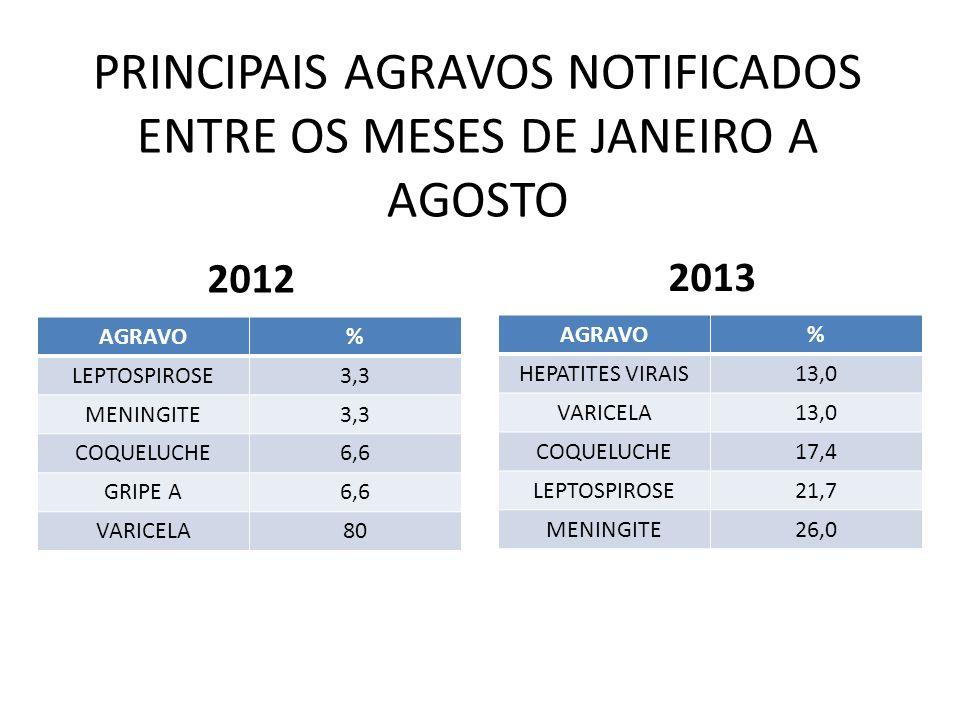 PRINCIPAIS AGRAVOS NOTIFICADOS ENTRE OS MESES DE JANEIRO A AGOSTO