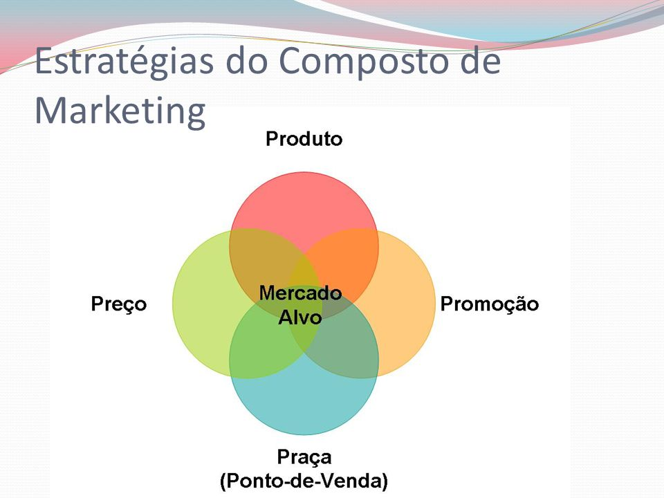 Estratégias do Composto de Marketing