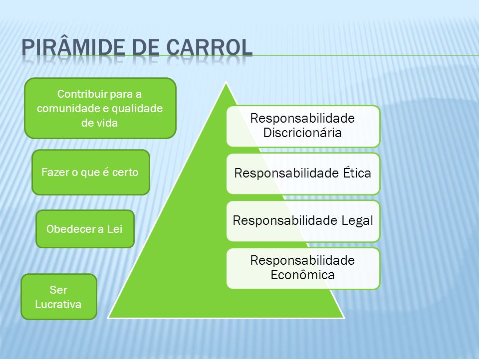 Pirâmide de Carrol Contribuir para a comunidade e qualidade de vida