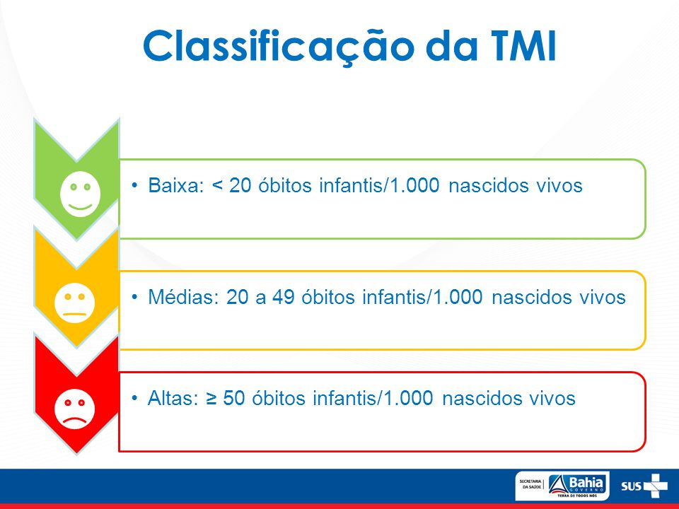 Classificação da TMI Baixa: < 20 óbitos infantis/1.000 nascidos vivos. Médias: 20 a 49 óbitos infantis/1.000 nascidos vivos.