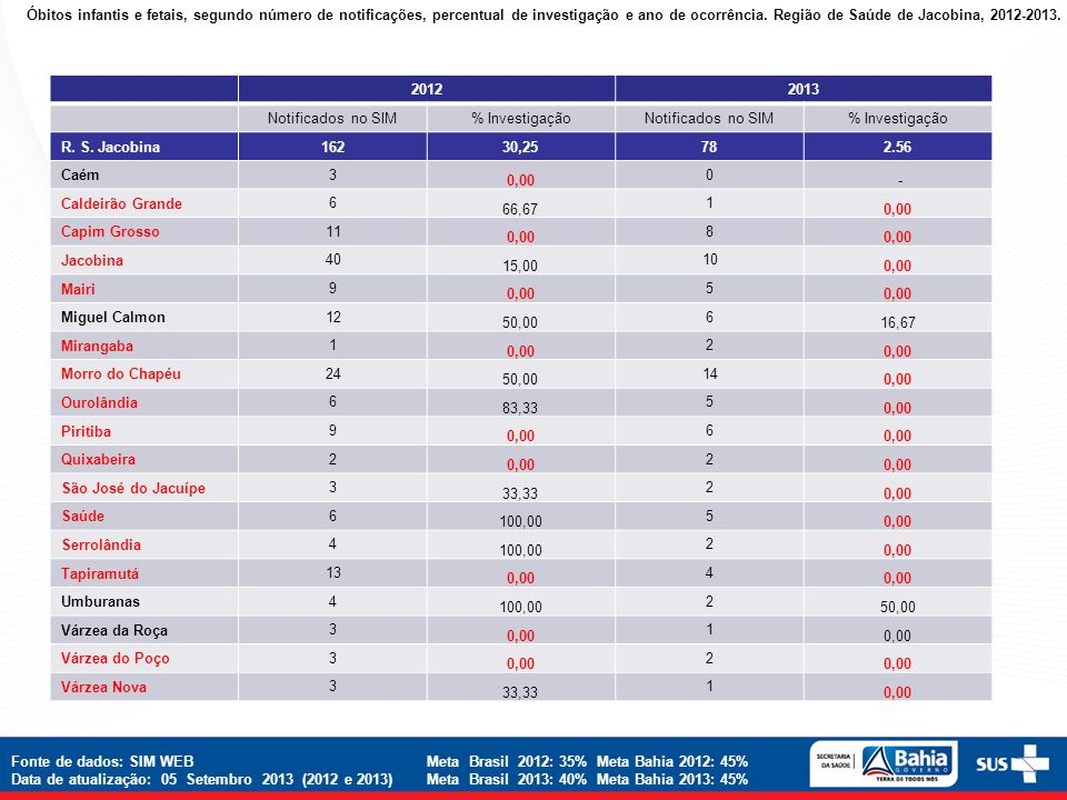 Óbitos infantis e fetais, segundo número de notificações, percentual de investigação e ano de ocorrência. Região de Saúde de Jacobina, 2012-2013.