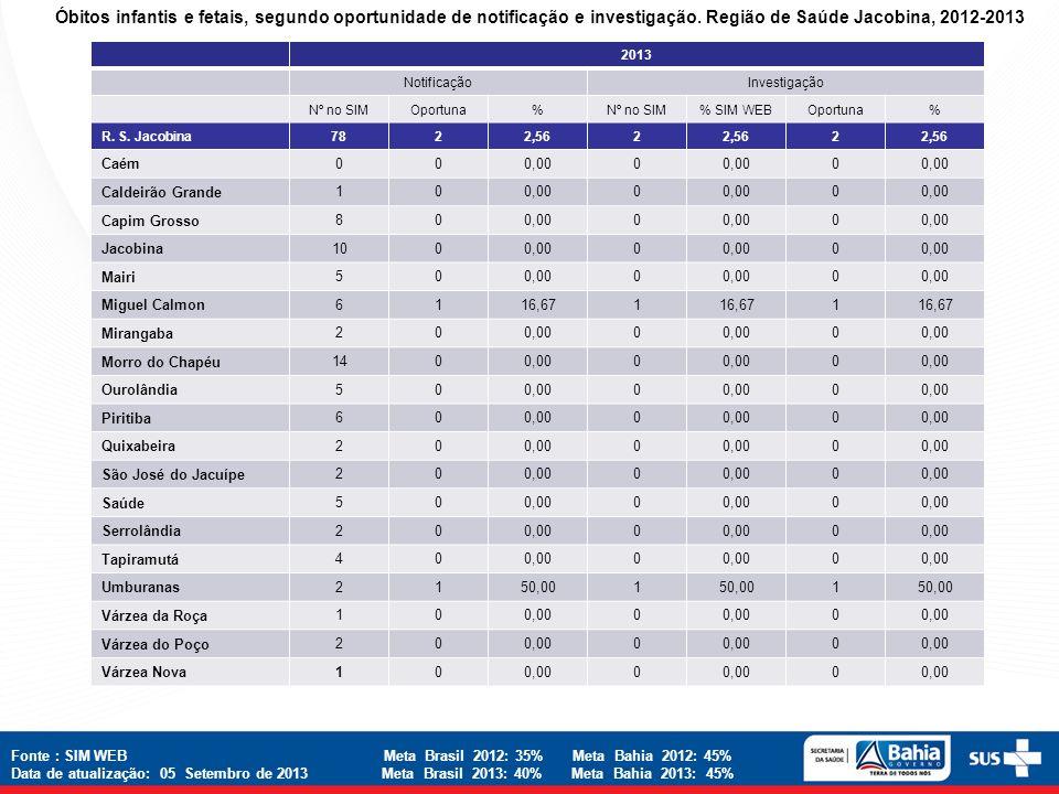 Óbitos infantis e fetais, segundo oportunidade de notificação e investigação. Região de Saúde Jacobina, 2012-2013