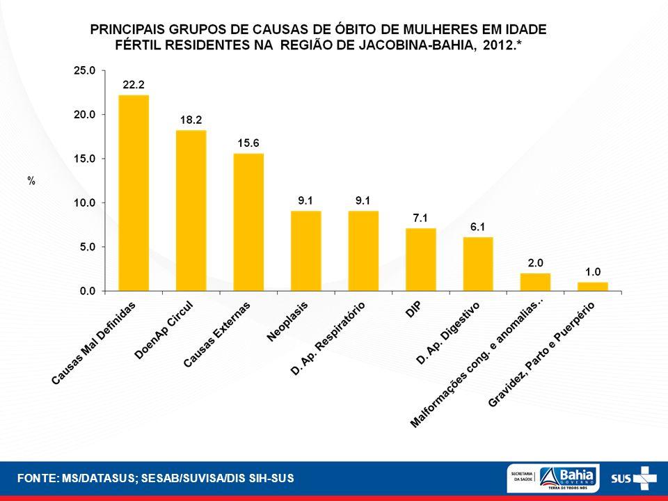 FONTE: MS/DATASUS; SESAB/SUVISA/DIS SIH-SUS