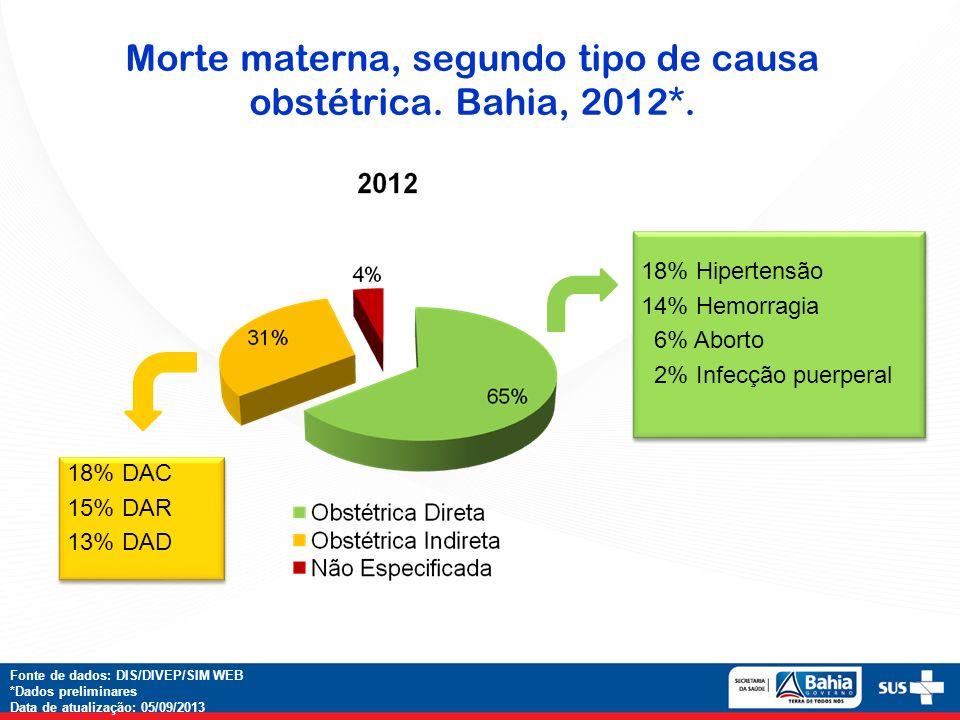 Morte materna, segundo tipo de causa obstétrica. Bahia, 2012*.