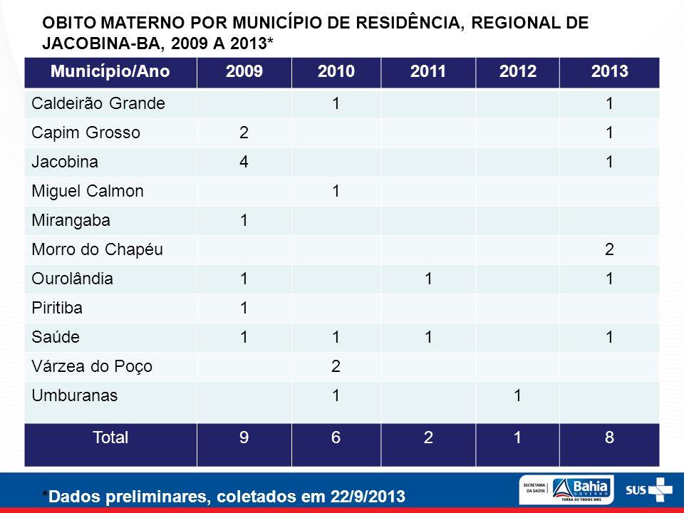 OBITO MATERNO POR MUNICÍPIO DE RESIDÊNCIA, REGIONAL DE JACOBINA-BA, 2009 A 2013*