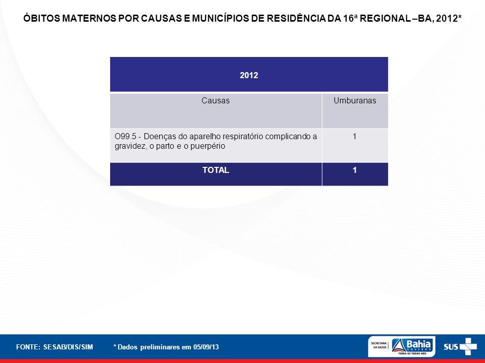 ÓBITOS MATERNOS POR CAUSAS E MUNICÍPIOS DE RESIDÊNCIA DA 16ª REGIONAL –BA, 2012*
