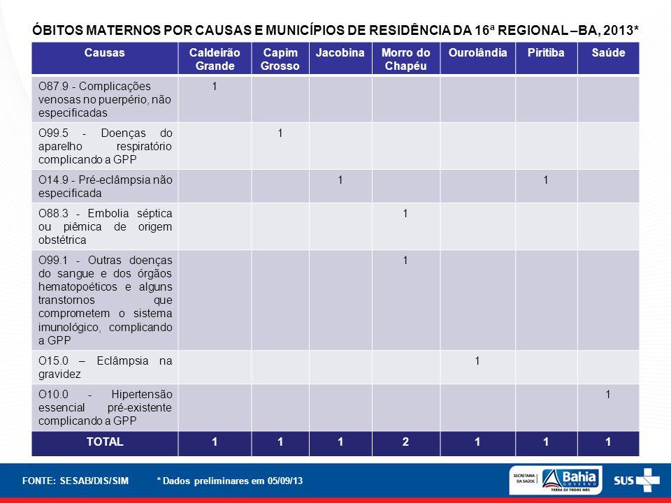 ÓBITOS MATERNOS POR CAUSAS E MUNICÍPIOS DE RESIDÊNCIA DA 16ª REGIONAL –BA, 2013*