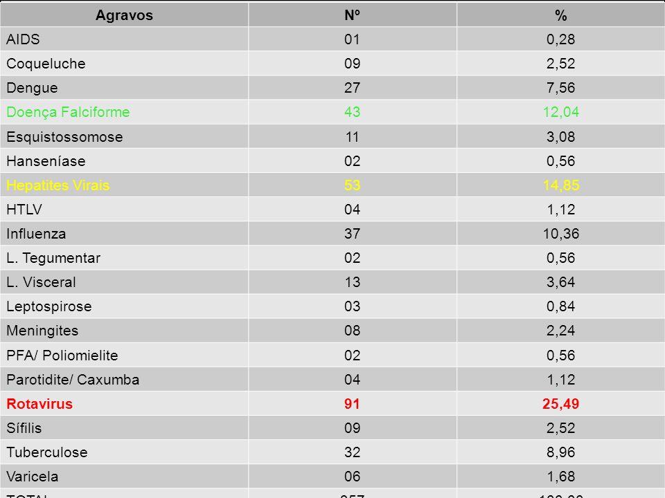 Agravos Nº. % AIDS. 01. 0,28. Coqueluche. 09. 2,52. Dengue. 27. 7,56. Doença Falciforme.