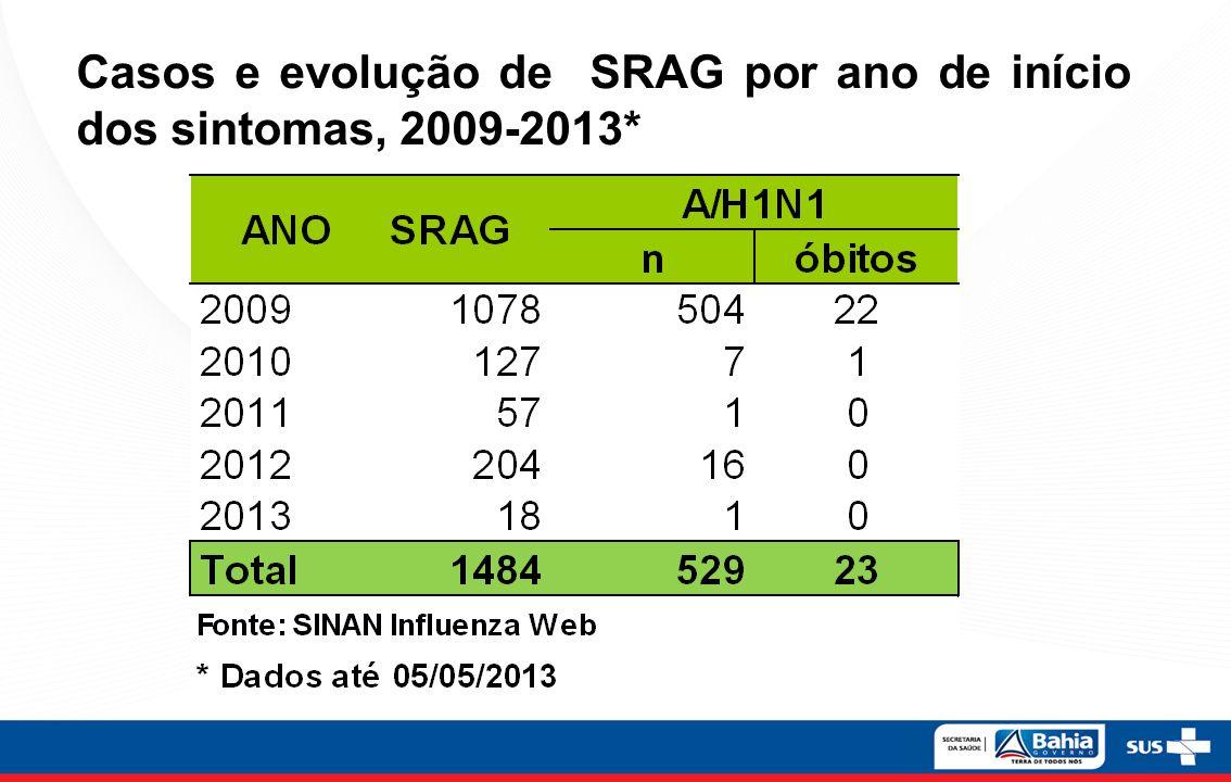 Casos e evolução de SRAG por ano de início dos sintomas, 2009-2013*