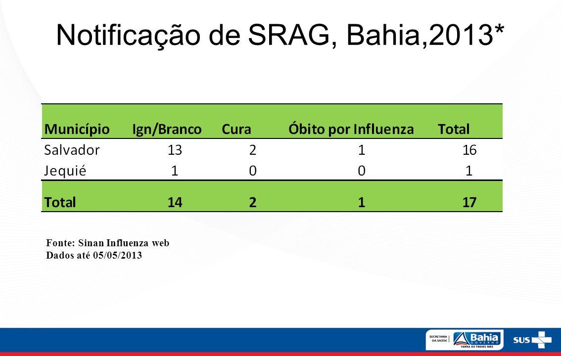 Notificação de SRAG, Bahia,2013*
