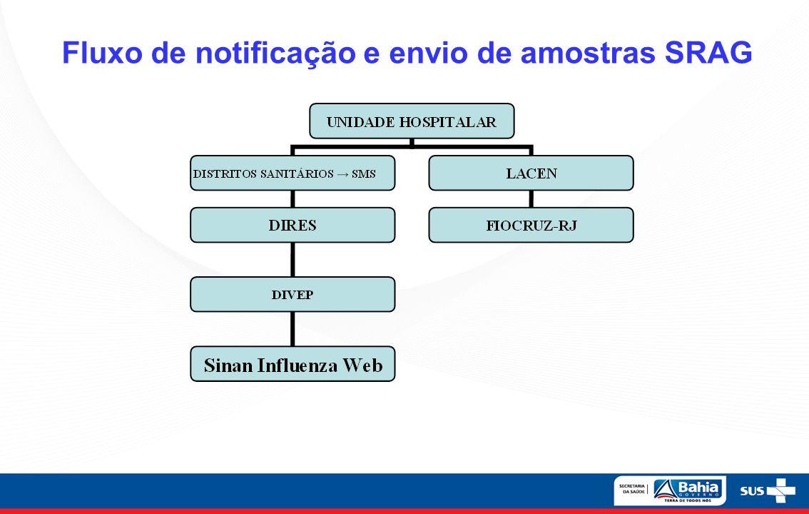 Fluxo de notificação e envio de amostras SRAG