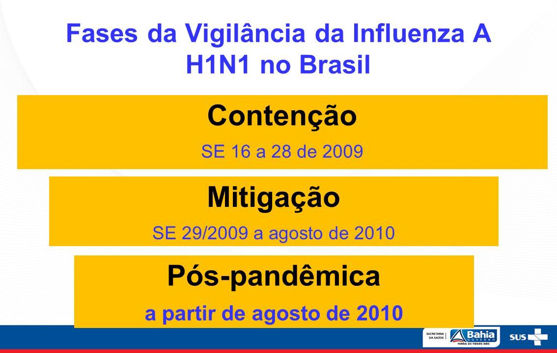 Fases da Vigilância da Influenza A H1N1 no Brasil