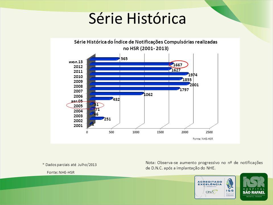 Série Histórica Nota: Observa-se aumento progressivo no nº de notificações de D.N.C. após a implantação do NHE.