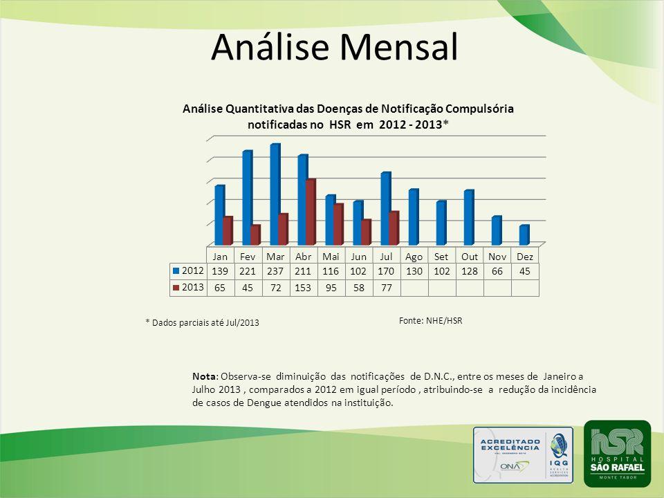 Análise Mensal