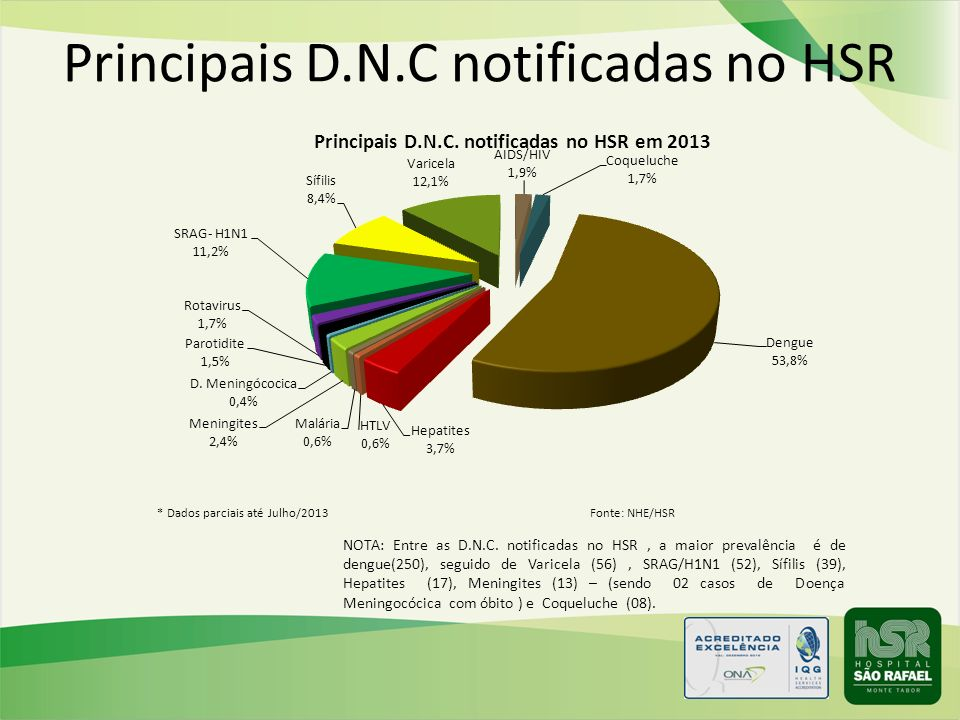 Principais D.N.C notificadas no HSR