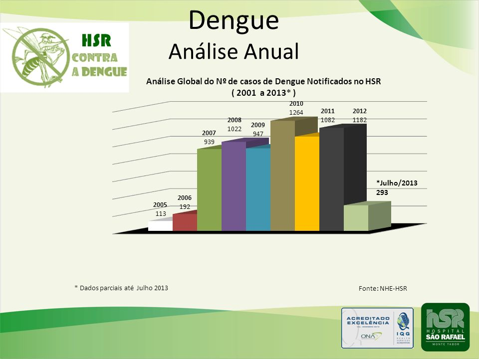 Dengue Análise Anual HSR * Dados parciais até Julho 2013