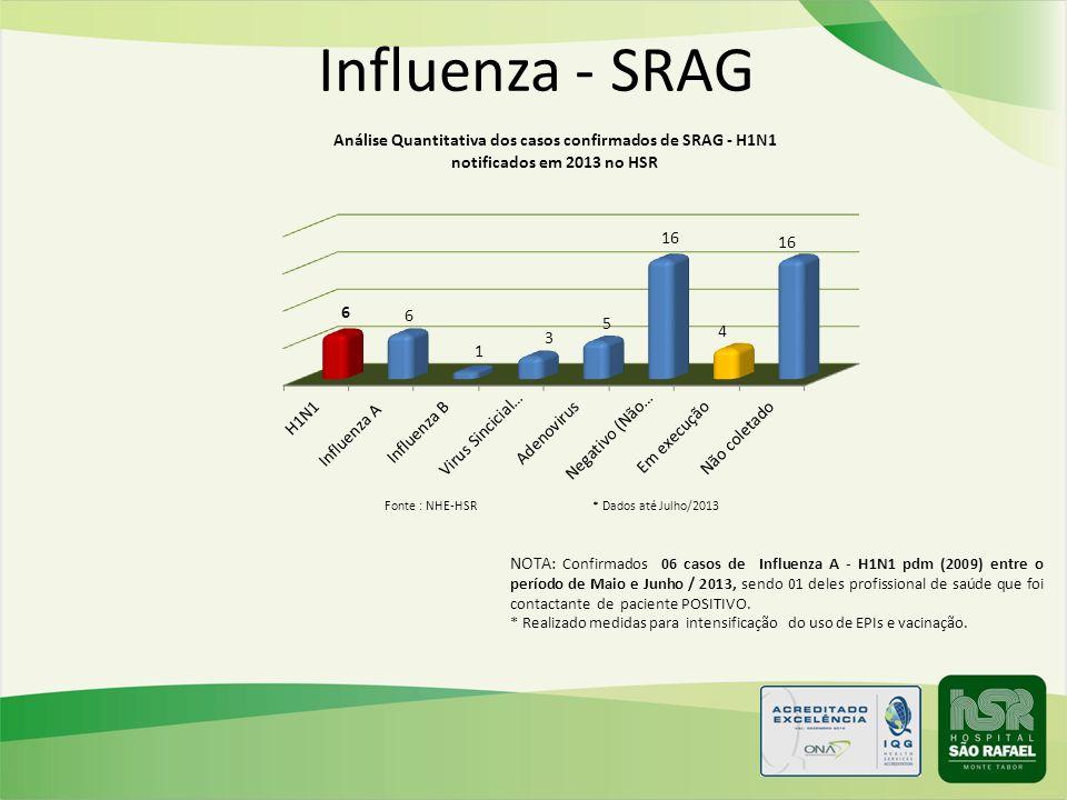 Influenza - SRAG