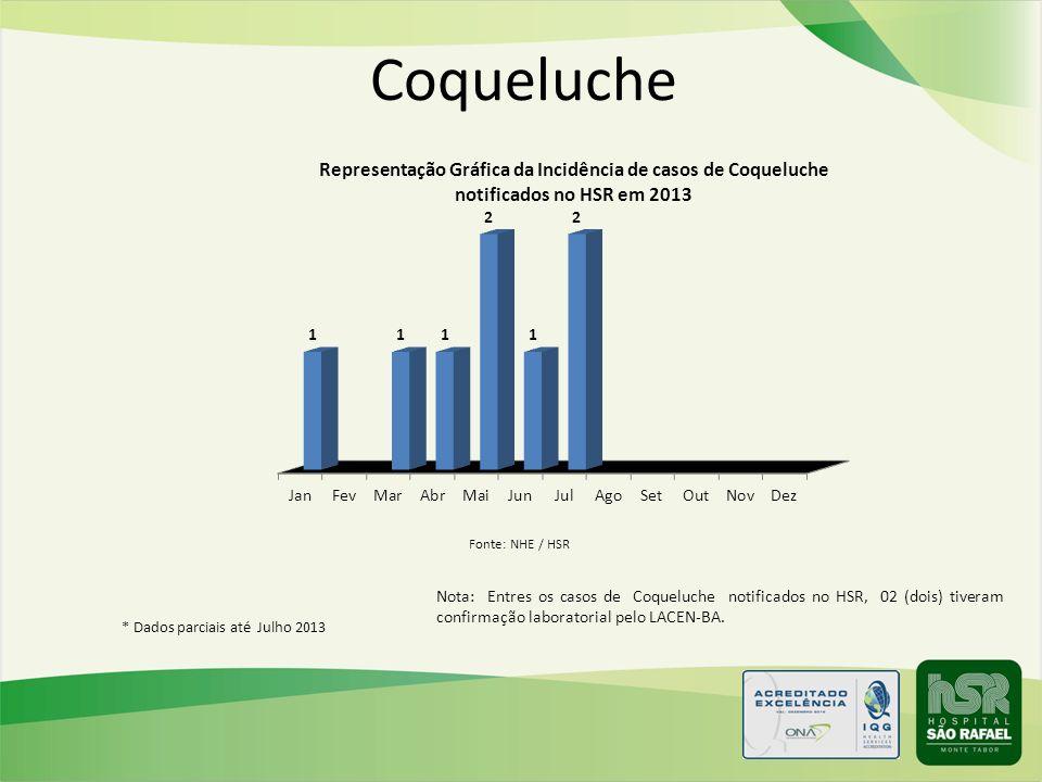 Coqueluche Fonte: NHE / HSR. Nota: Entres os casos de Coqueluche notificados no HSR, 02 (dois) tiveram confirmação laboratorial pelo LACEN-BA.