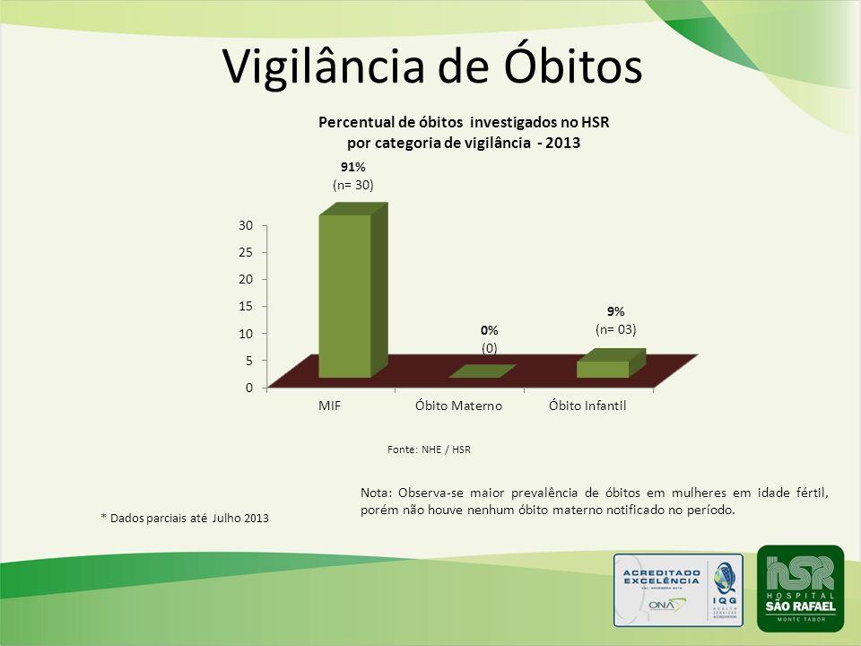 Vigilância de Óbitos Fonte: NHE / HSR.