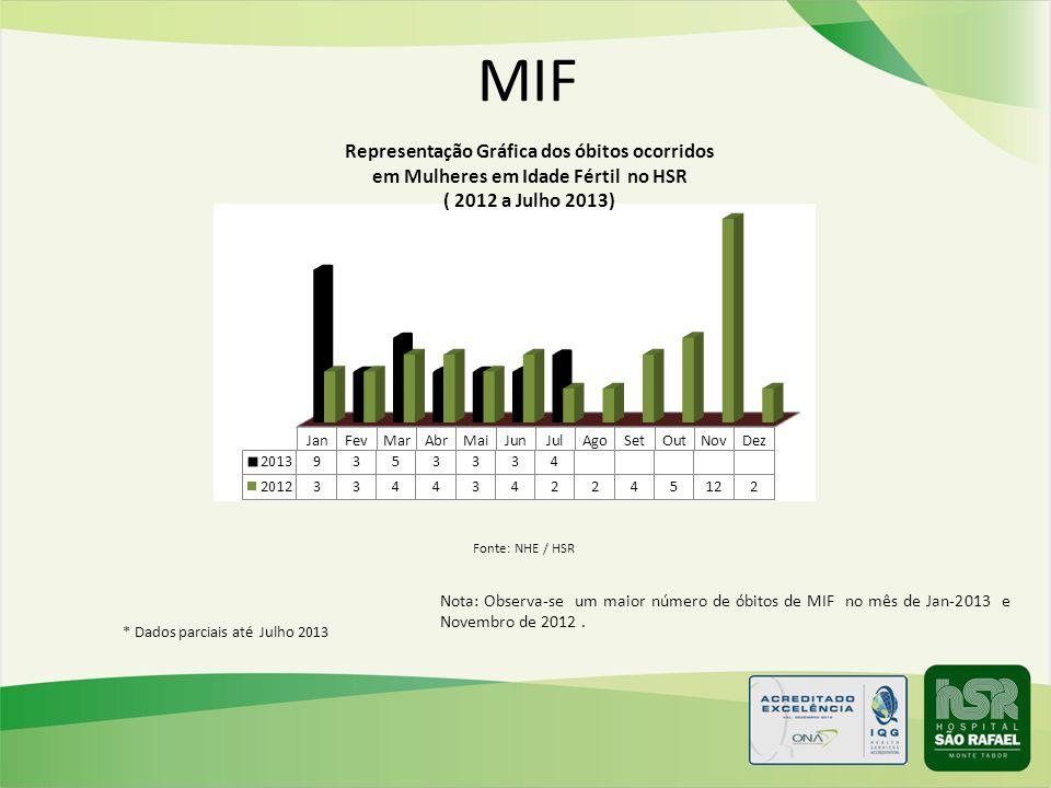 MIF Fonte: NHE / HSR. Nota: Observa-se um maior número de óbitos de MIF no mês de Jan-2013 e Novembro de 2012 .