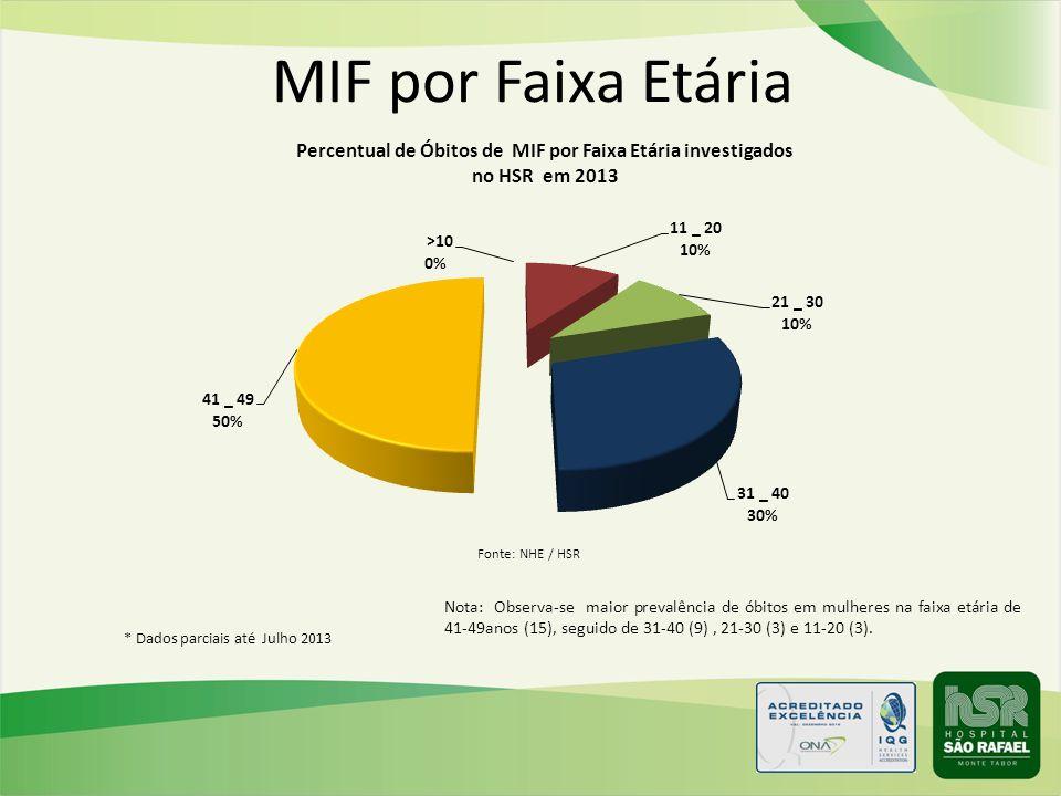 MIF por Faixa Etária Fonte: NHE / HSR.