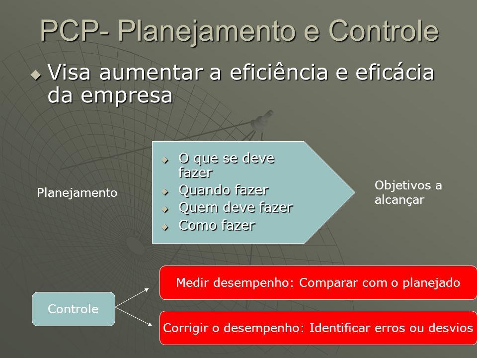 PCP- Planejamento e Controle