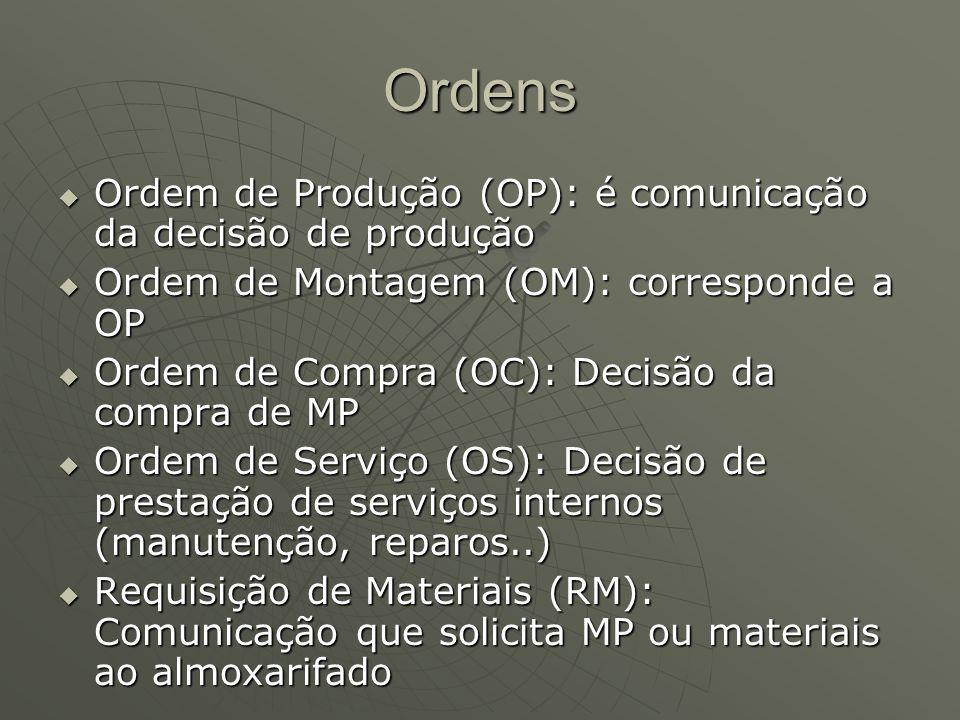 Ordens Ordem de Produção (OP): é comunicação da decisão de produção