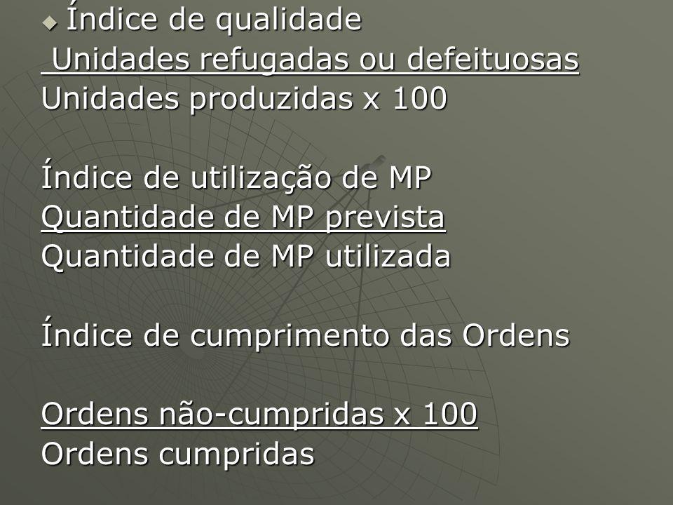 Índice de qualidade Unidades refugadas ou defeituosas. Unidades produzidas x 100. Índice de utilização de MP.