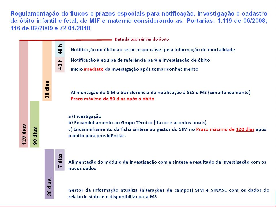 Objetivos Diminuir o sub-registro de óbitos a partir da identificação de sepultamentos realizados em locais oficiais ou não de sepultamento.