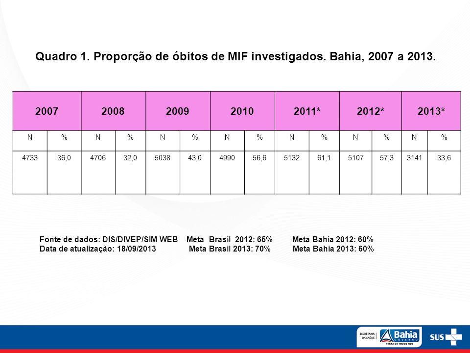 Quadro 1. Proporção de óbitos de MIF investigados. Bahia, 2007 a 2013.
