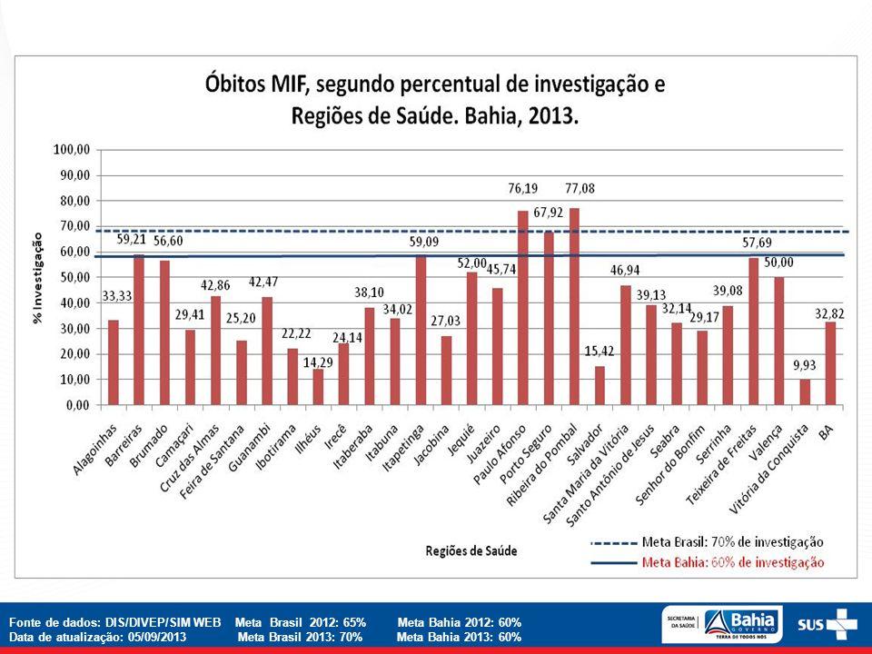 Fonte de dados: DIS/DIVEP/SIM WEB Meta Brasil 2012: 65% Meta Bahia 2012: 60%