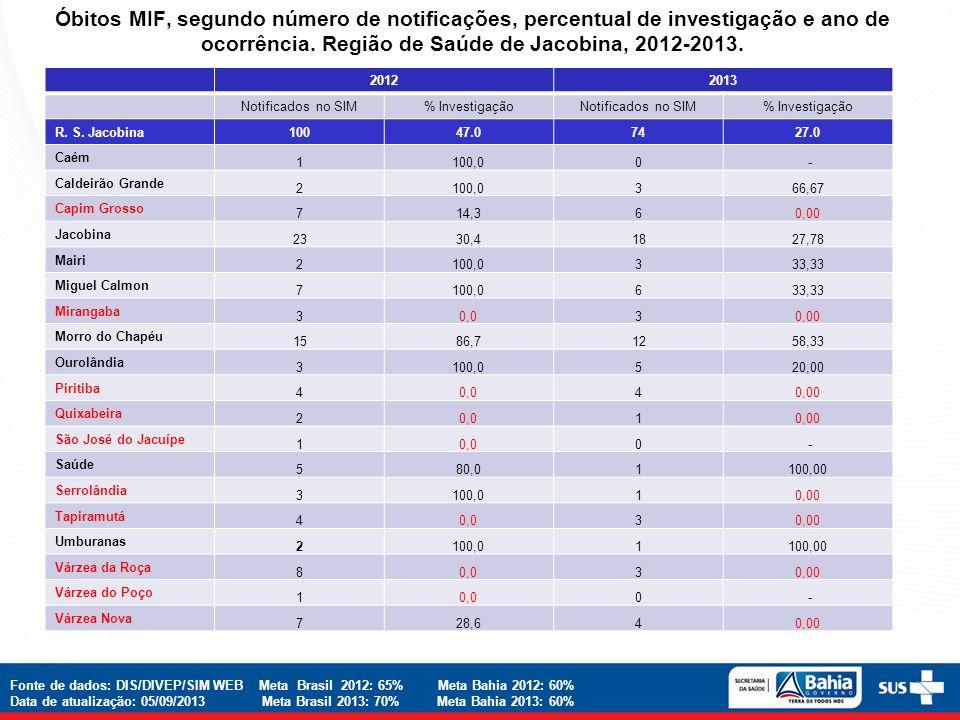 Óbitos MIF, segundo número de notificações, percentual de investigação e ano de ocorrência. Região de Saúde de Jacobina, 2012-2013.