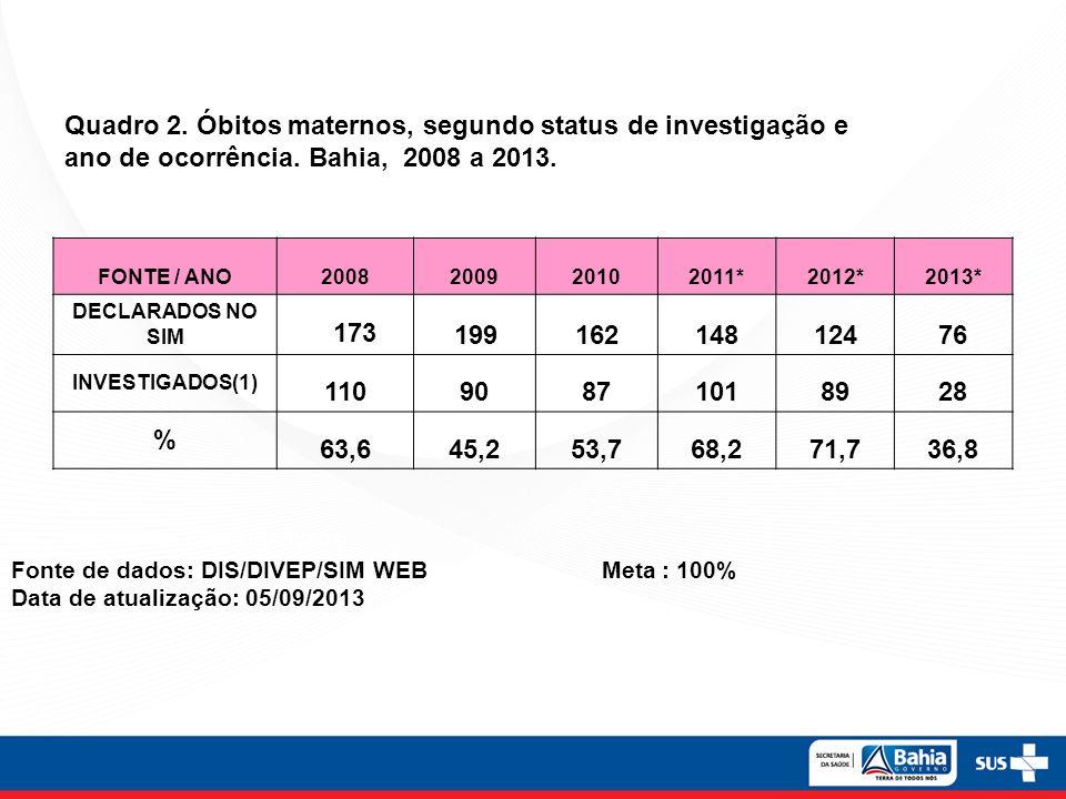 Quadro 2. Óbitos maternos, segundo status de investigação e ano de ocorrência. Bahia, 2008 a 2013.