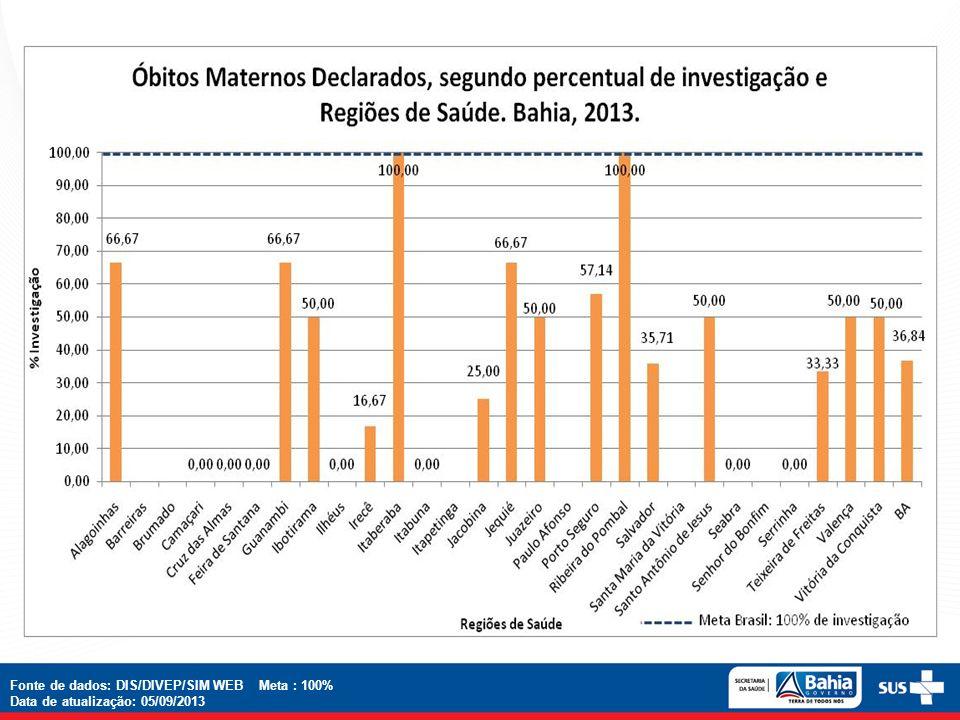 Fonte de dados: DIS/DIVEP/SIM WEB Meta : 100%