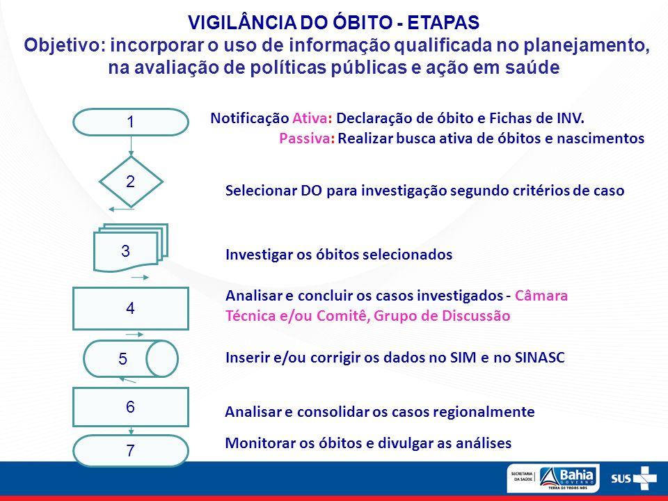 VIGILÂNCIA DO ÓBITO - ETAPAS Objetivo: incorporar o uso de informação qualificada no planejamento, na avaliação de políticas públicas e ação em saúde
