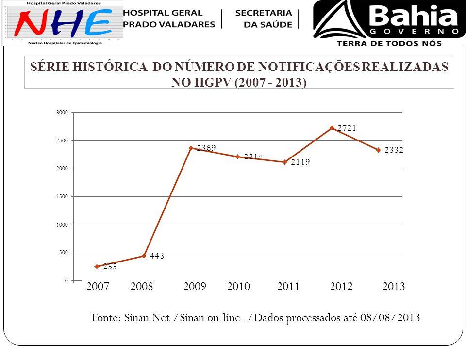 Fonte: Sinan Net /Sinan on-line -/Dados processados até 08/08/2013