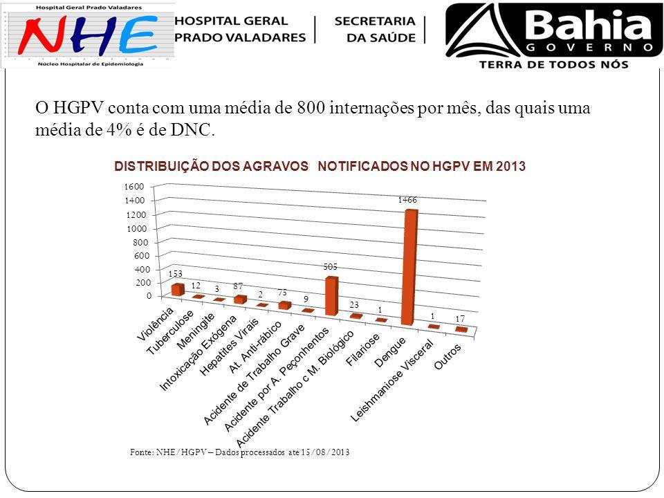 O HGPV conta com uma média de 800 internações por mês, das quais uma média de 4% é de DNC.