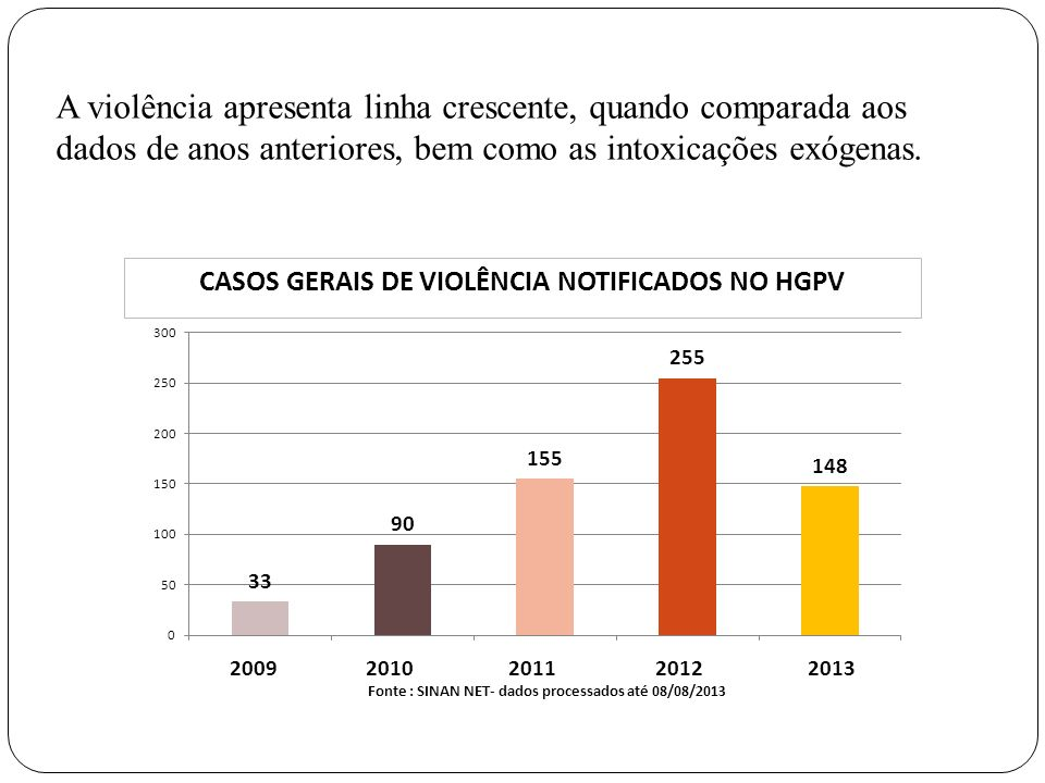 A violência apresenta linha crescente, quando comparada aos dados de anos anteriores, bem como as intoxicações exógenas.