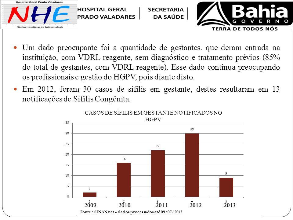 CASOS DE SÍFILIS EM GESTANTE NOTIFICADOS NO HGPV