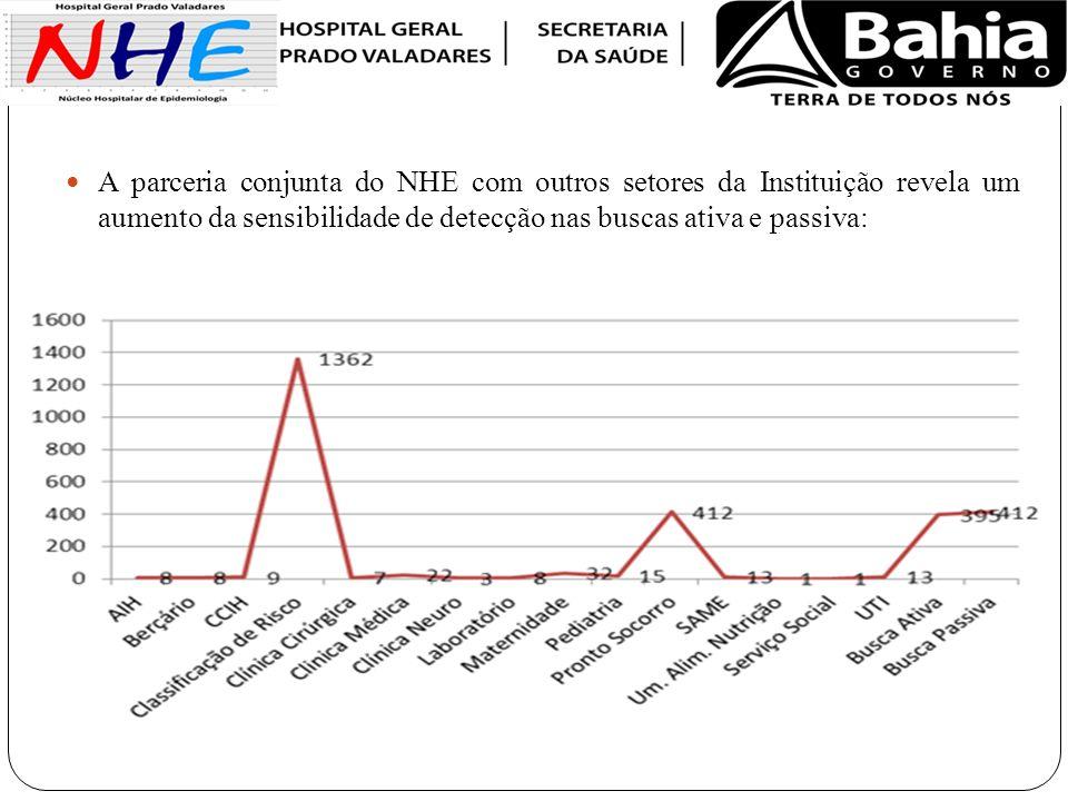 A parceria conjunta do NHE com outros setores da Instituição revela um aumento da sensibilidade de detecção nas buscas ativa e passiva:
