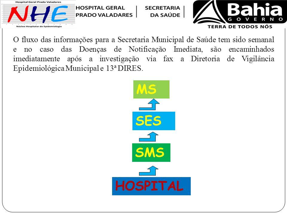 O fluxo das informações para a Secretaria Municipal de Saúde tem sido semanal e no caso das Doenças de Notificação Imediata, são encaminhados imediatamente após a investigação via fax a Diretoria de Vigilância Epidemiológica Municipal e 13ª DIRES.