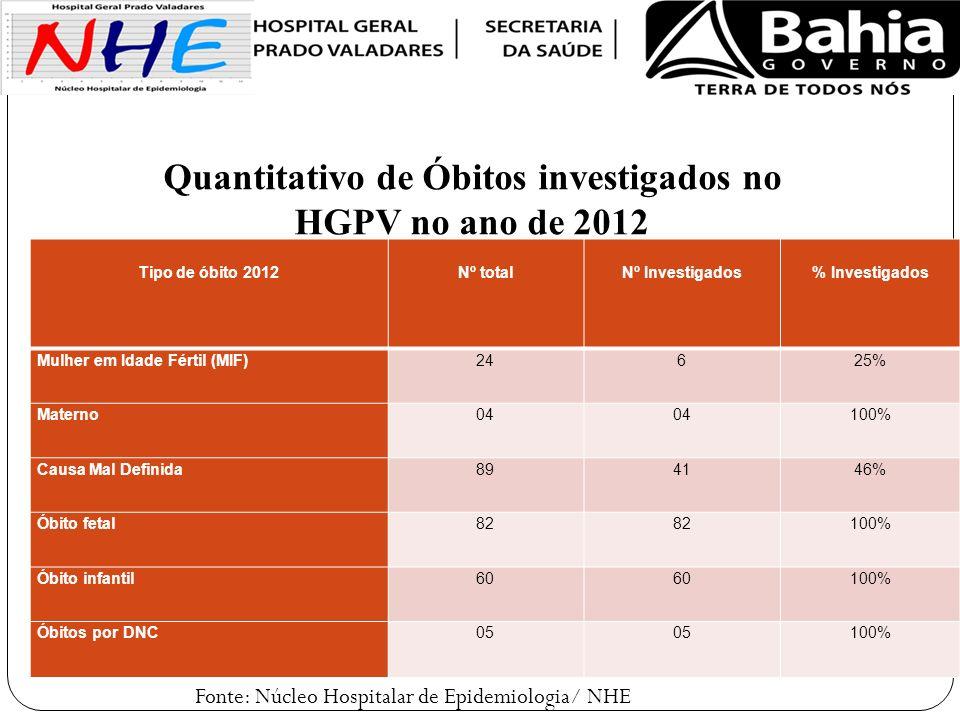 Quantitativo de Óbitos investigados no HGPV no ano de 2012
