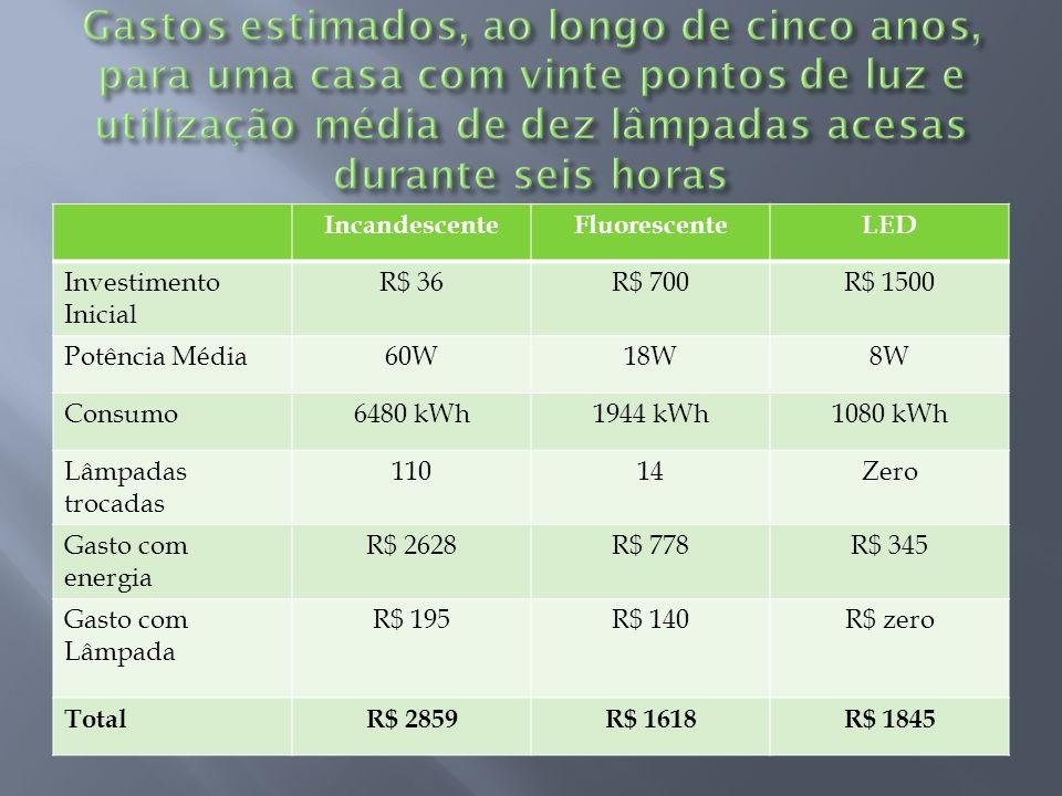 Gastos estimados, ao longo de cinco anos, para uma casa com vinte pontos de luz e utilização média de dez lâmpadas acesas durante seis horas